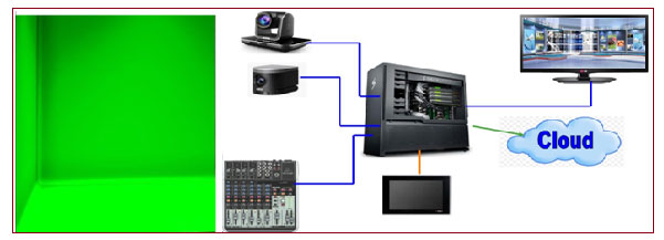 Virtual Set Solution for Class Room – Cat5 Broadcast